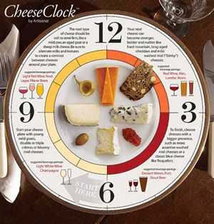 Accidental Locavore Cheese Clock